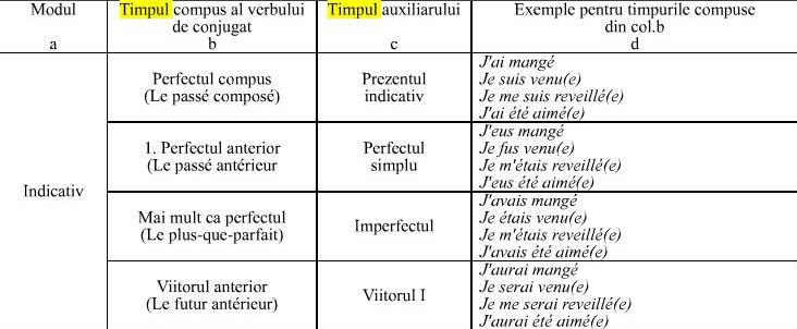 Conjugarea verbului rencontrer franceza